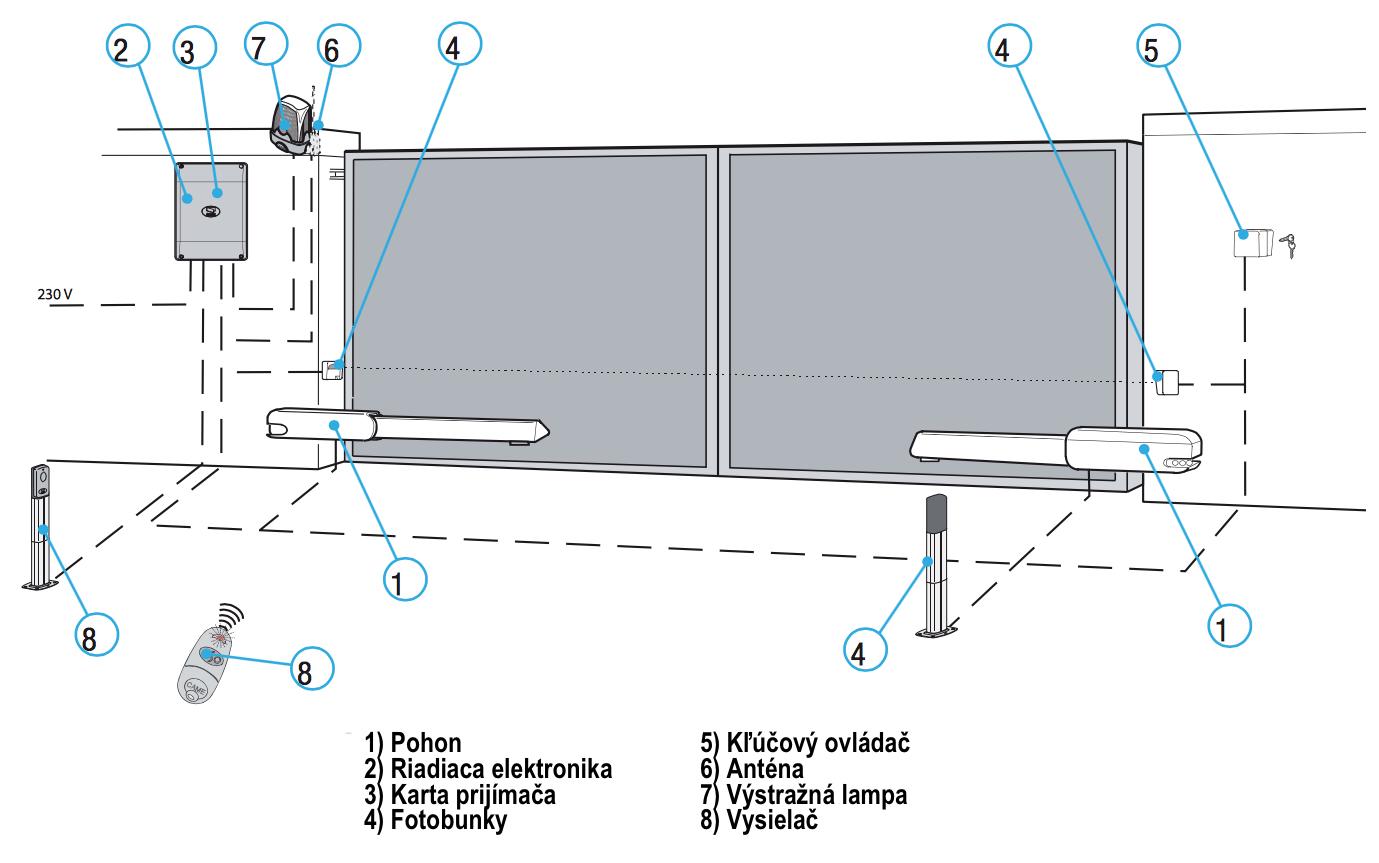 ATI-3000 Príklad inštalácie