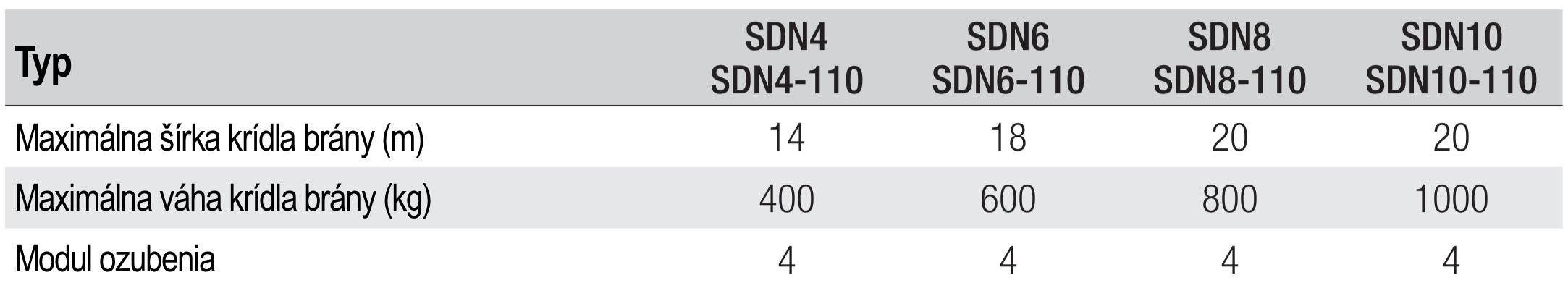 CAME BXV SDN Hmotnostné a rozmerové obmedzenia