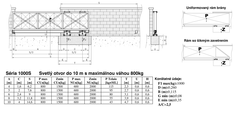 FAC 100 hmotnostné obmedzenia