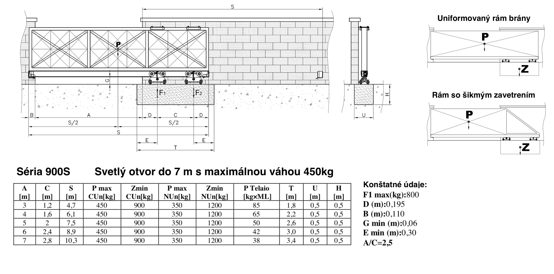 FAC 900 hmotnosné obmedzenia