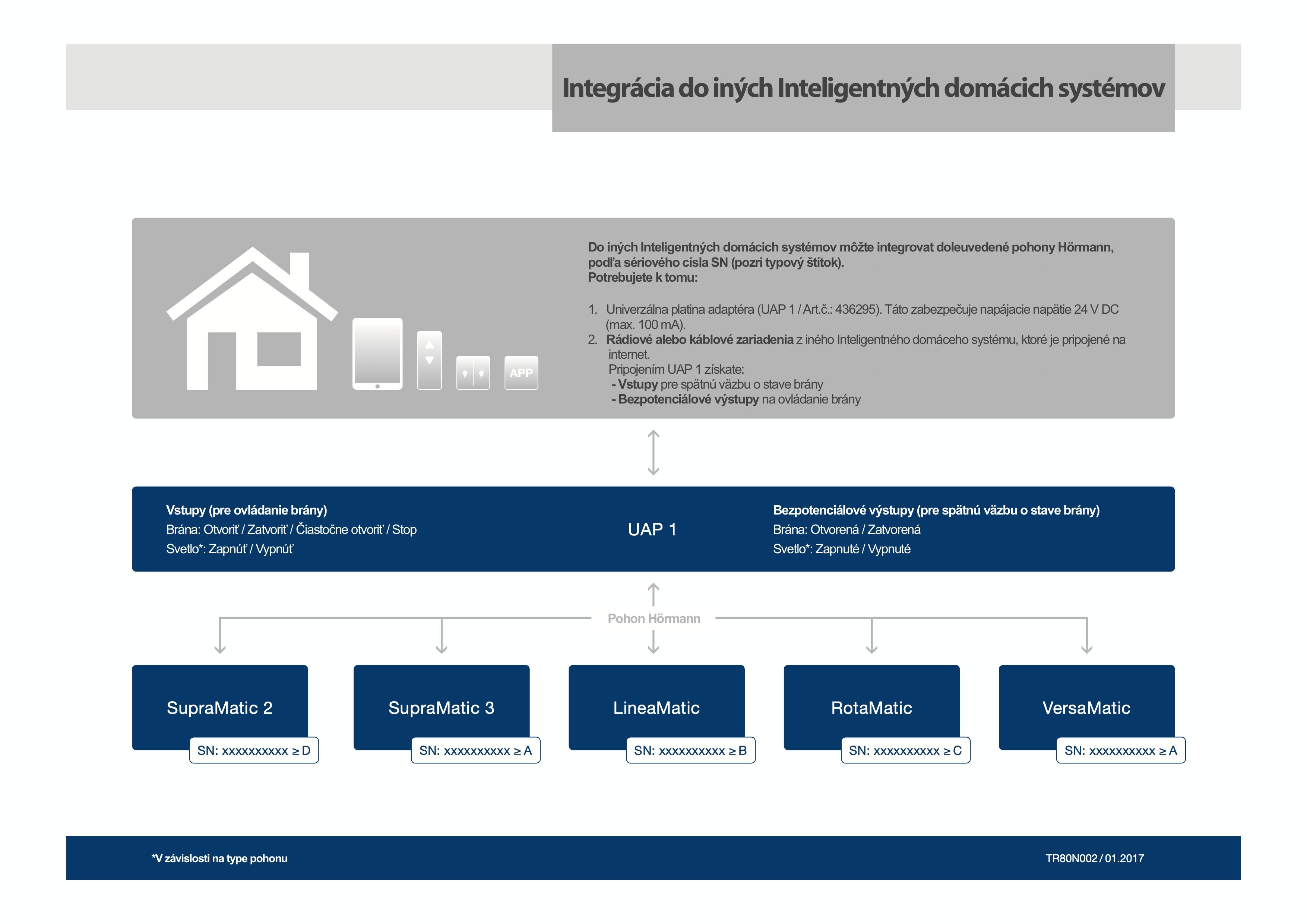 UAP 1 Integrácia do Inteligentných domácich systémov