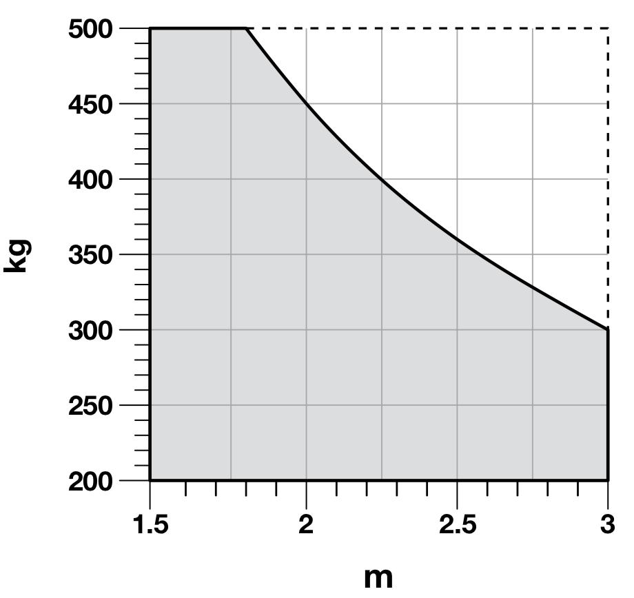 NICE Toona 4024 Hmotnostné a rozmerové obmedzenia